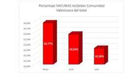 Vacunas recibidas en los últimos meses en la Comunidad respecto al conjunto de España.