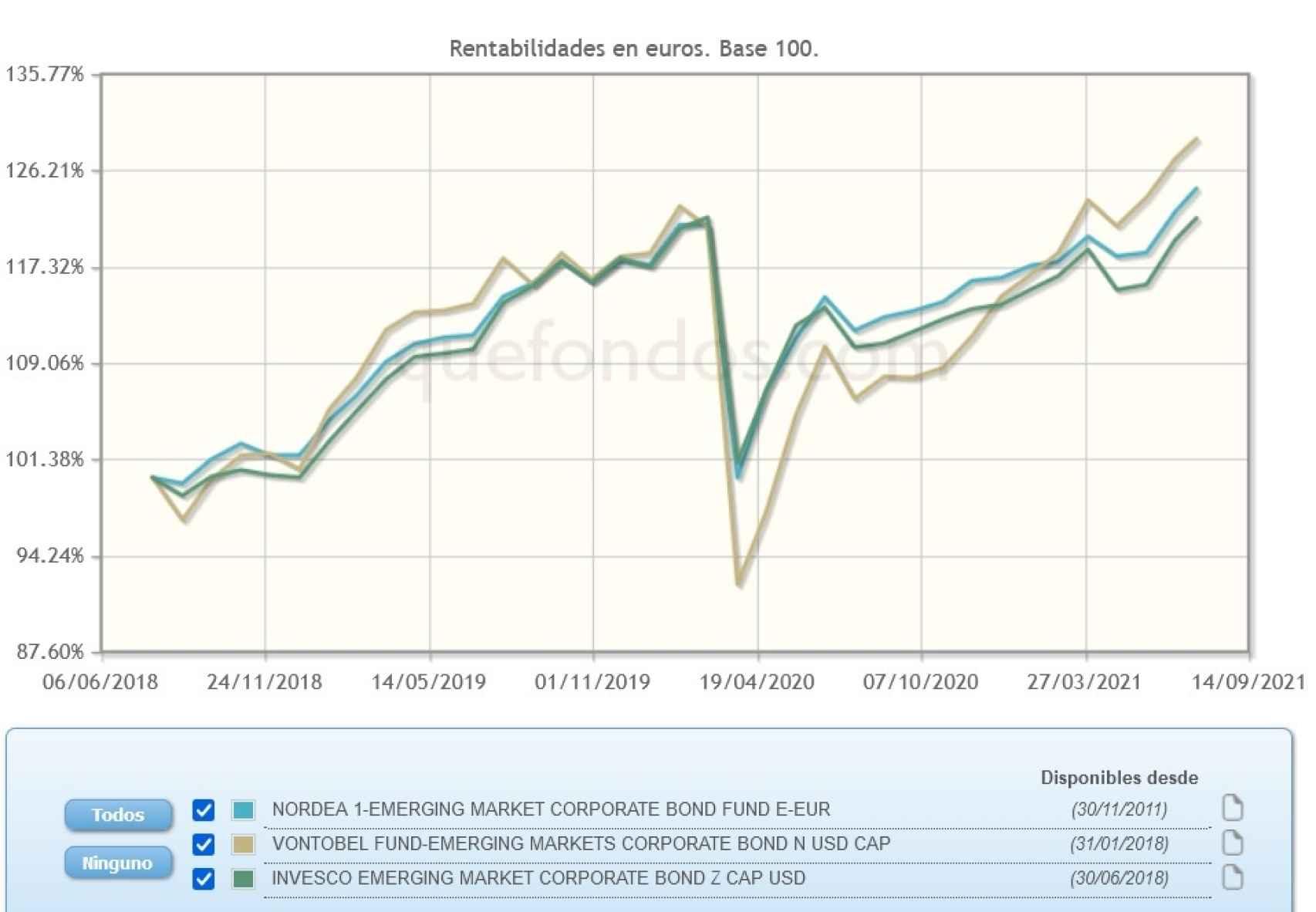 Evolución comparativa de fondos de inversión en deuda corporativa emergente.