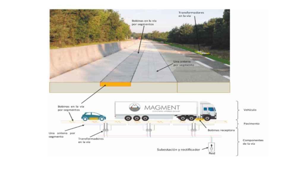 Un ejemplo de una carretera con esta tecnología.