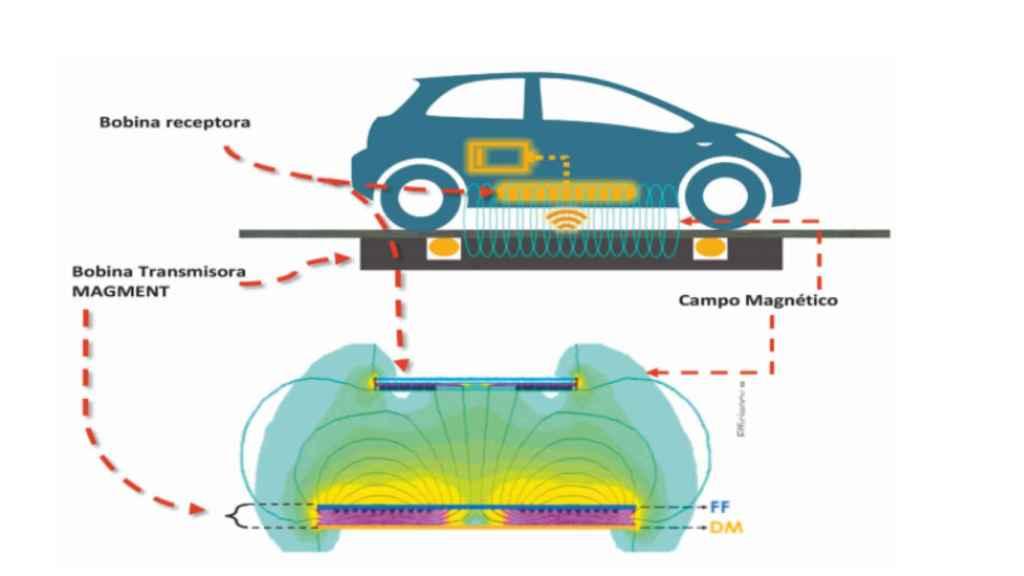 Los coches deberán incorporar una bobina receptora.