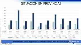 Situacion provincias