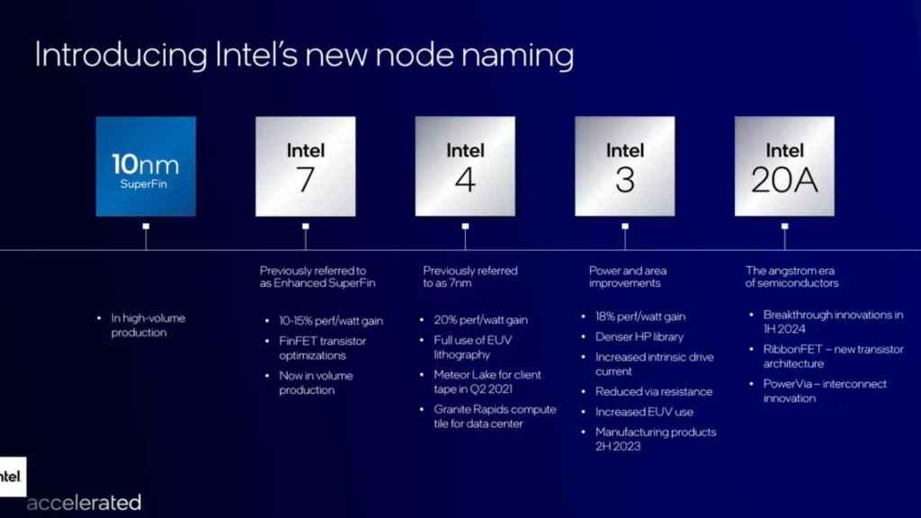 Intel hoja de ruta