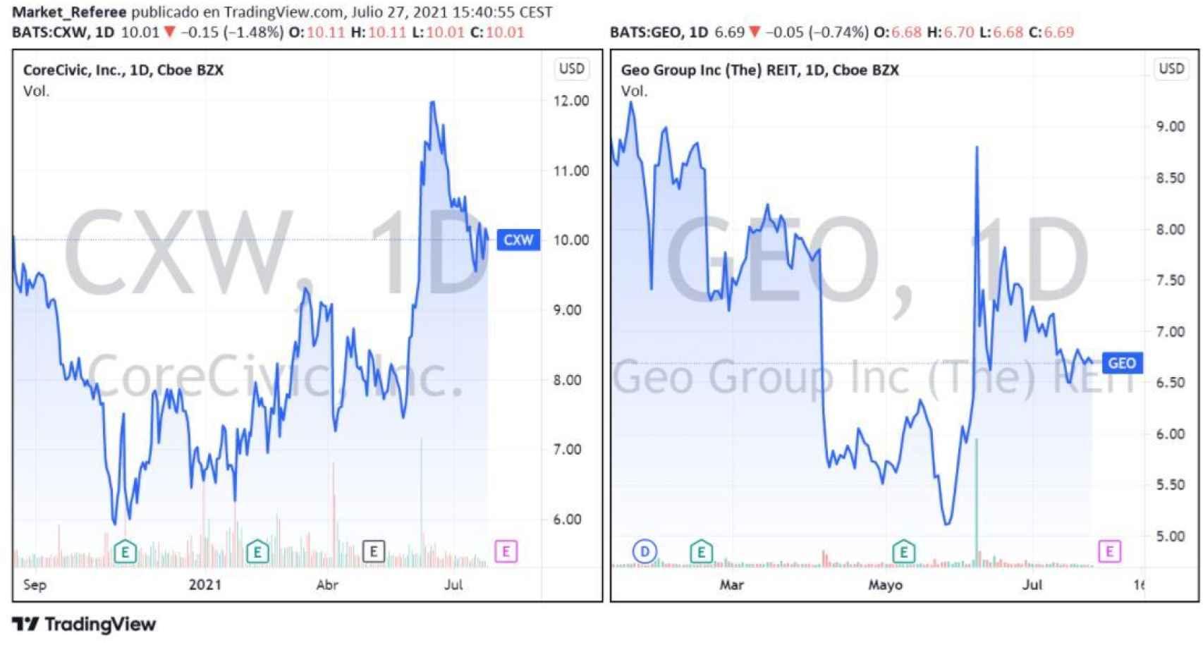 Evolución bursátil de GEO  Group y CoreCivic.
