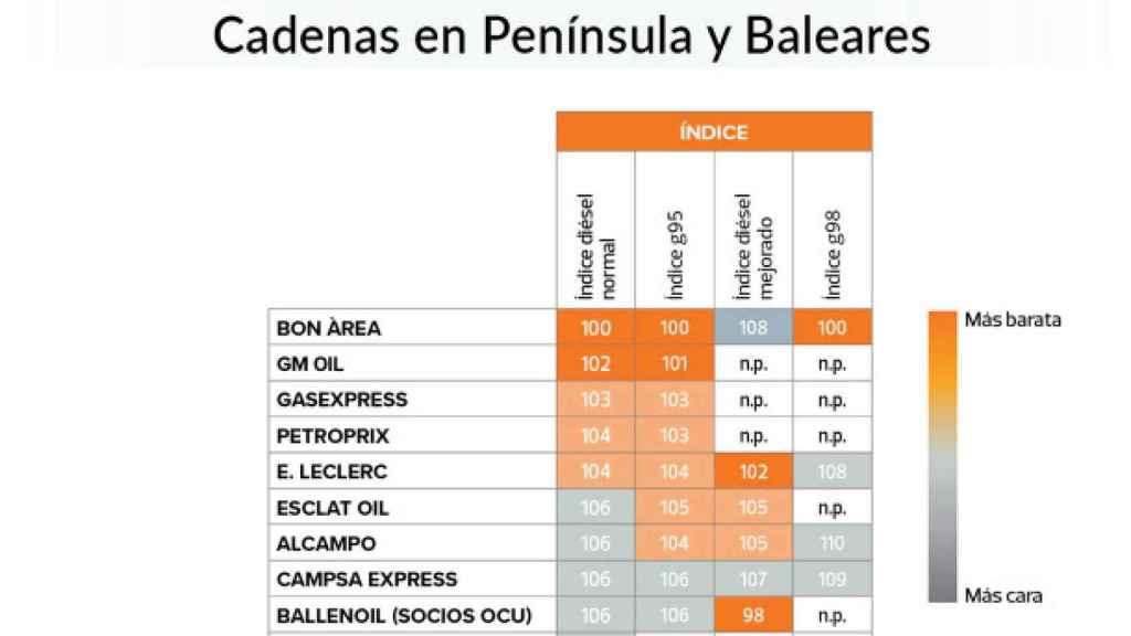 Índices por cadenas en la Península y Baleares, OCU