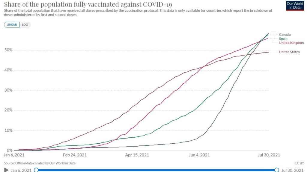 El porcentaje de las poblaciones vacunadas en Canadá, España, EEUU y Reino Unido. Fuente: Our World in Data.