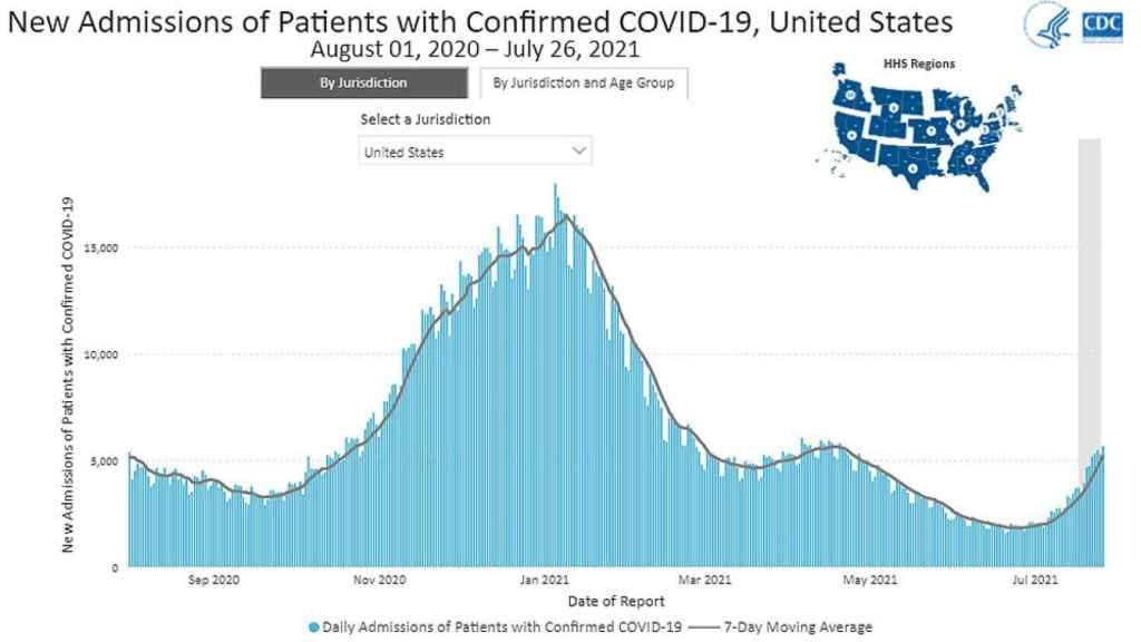 Número de ingresos en Estados Unidos. Fuente: CDC.