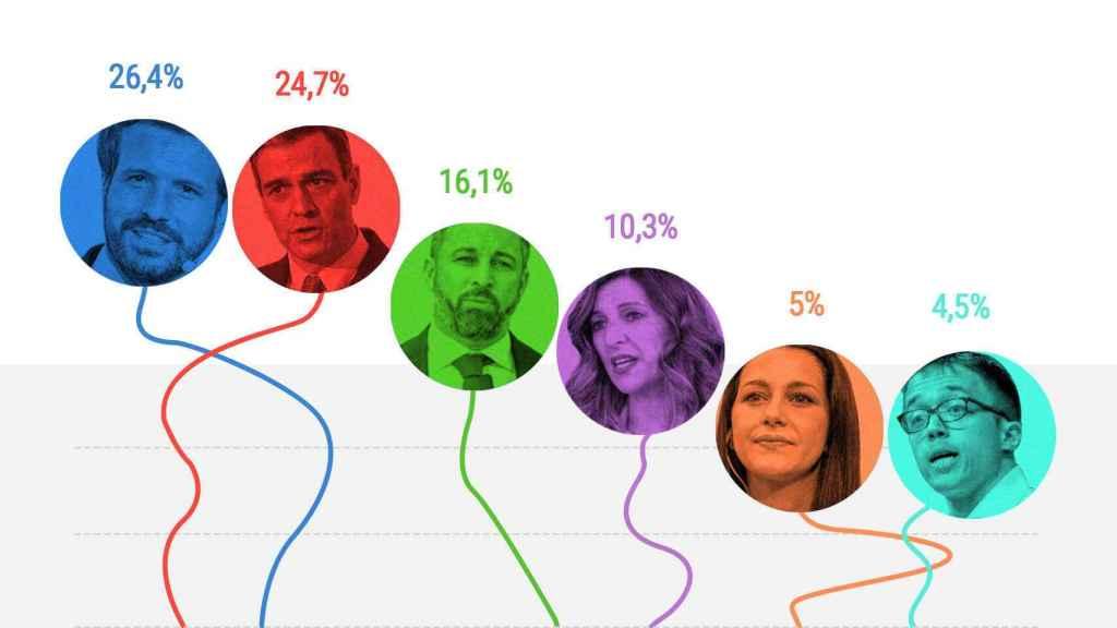 Encuesta de El Español-Sociométrica