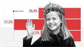 Más de la mitad de los españoles confía en la Princesa Leonor como futura Reina de España