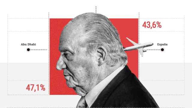 La vuelta del Juan Carlos I divide a los españoles: un 47% cree que perjudicaría a la Monarquía