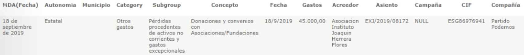 El pago de 45.000 euros al Instituto Joaquín Herrera Flores (IJHF), en la web de transparencia de Podemos.