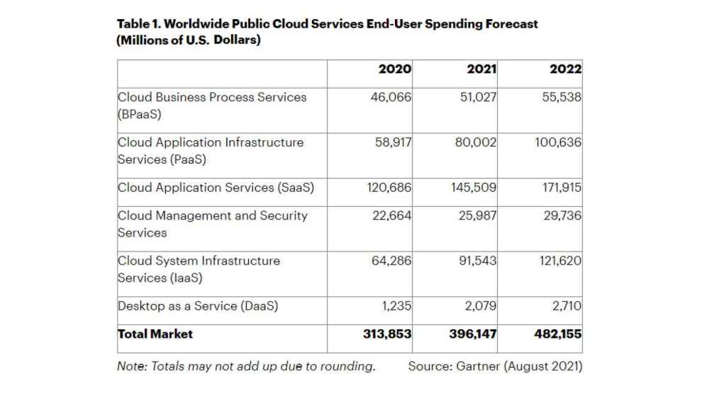 Tendencias de gasto en nube pública para los próximos años, según Gartner.