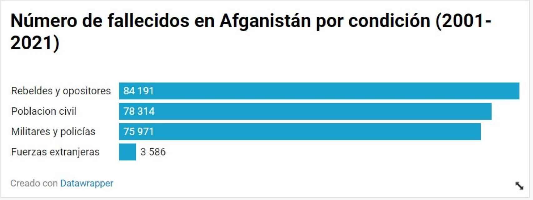 Total de muertos durante la guerra de Afganistán, 2001-2021 según grupo.