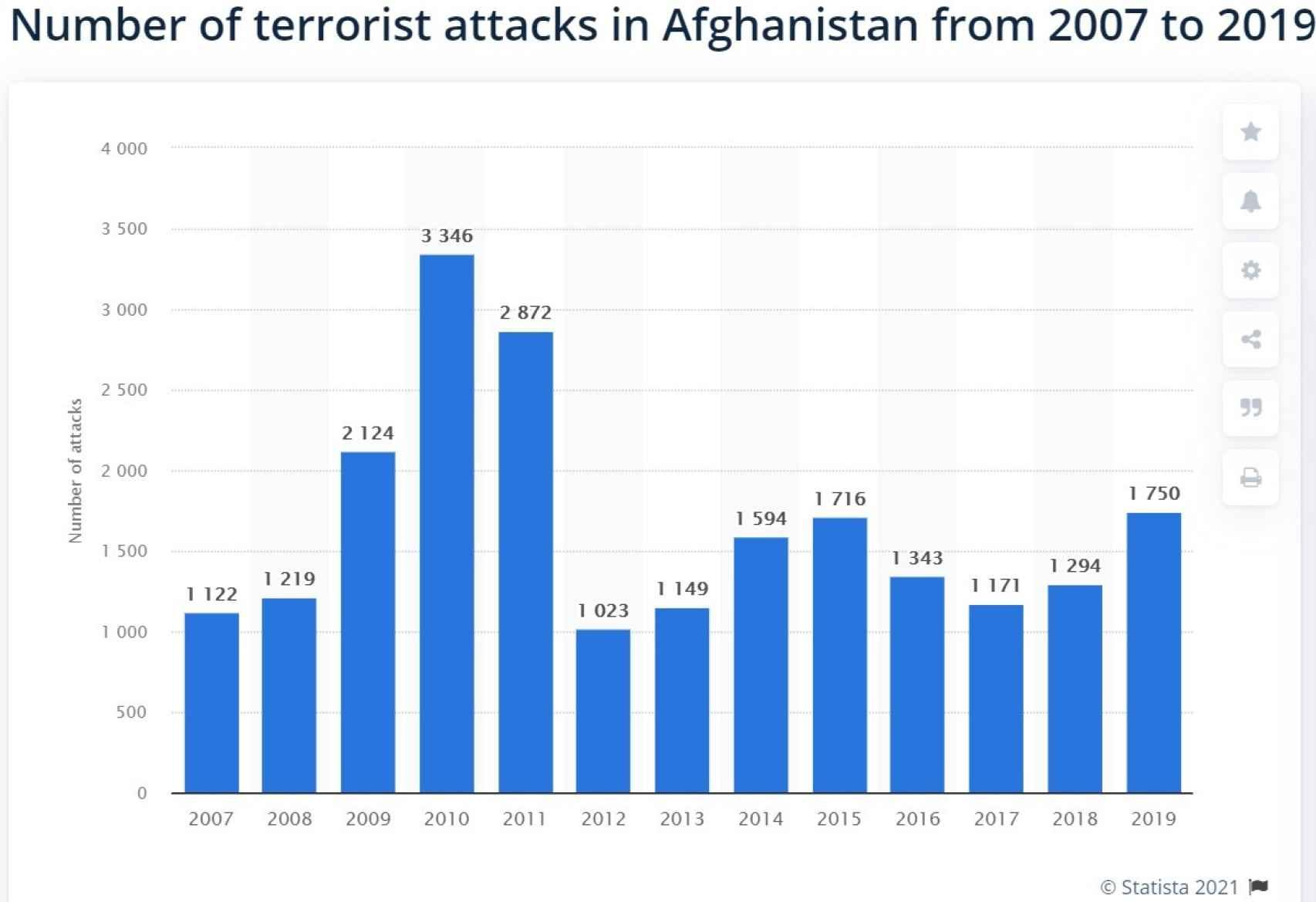 Número de atentados en Afganistán por año, período 2007-2019.