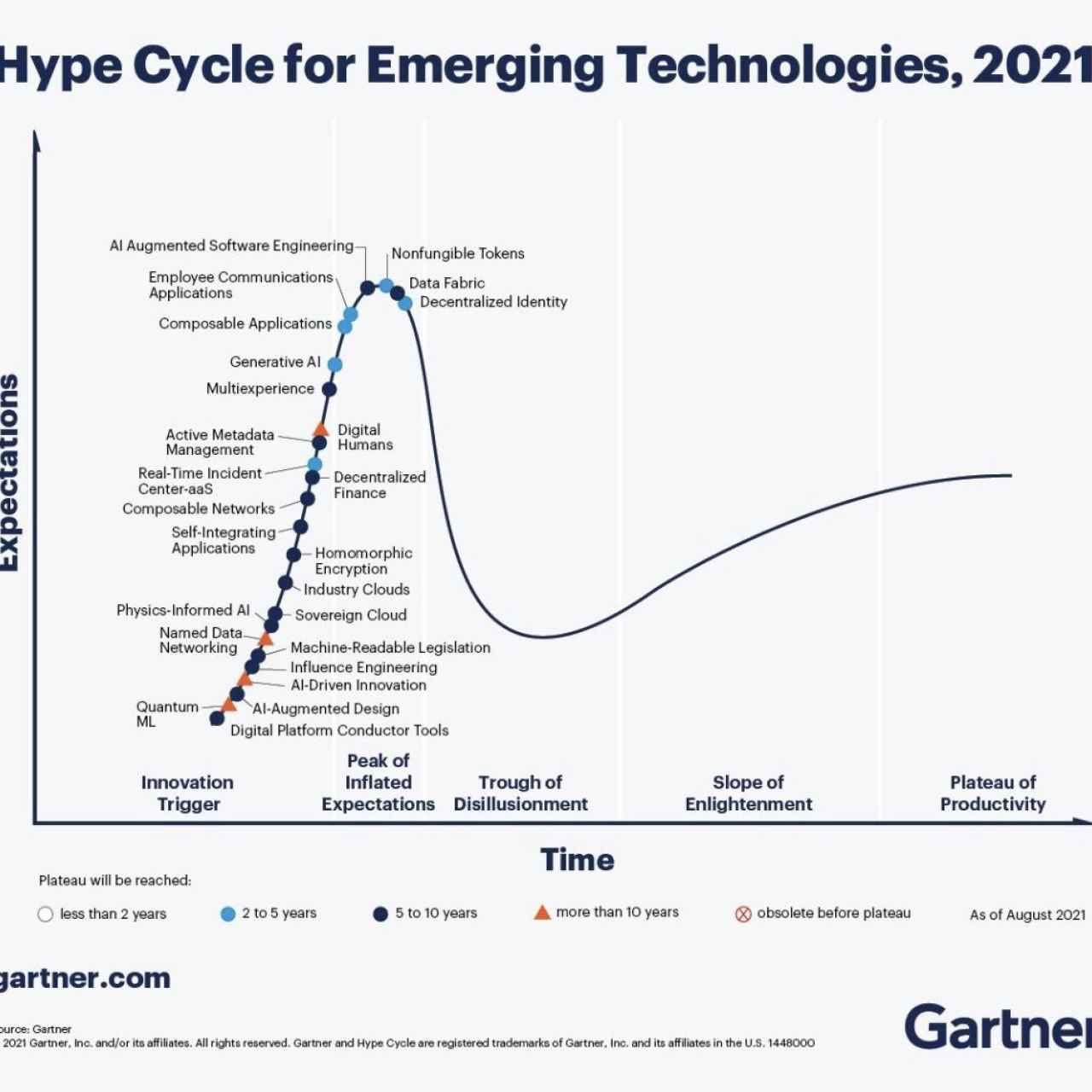 El 'ciclo del hype' de tecnologías emergentes 2021 de la firma de análisis Gartner.