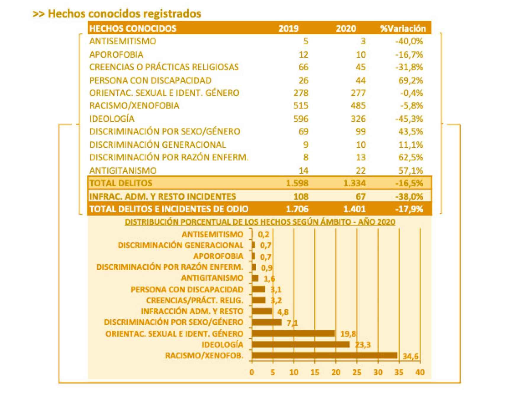 Informe 2020 sobre la evolución de los delitos de odio en España.