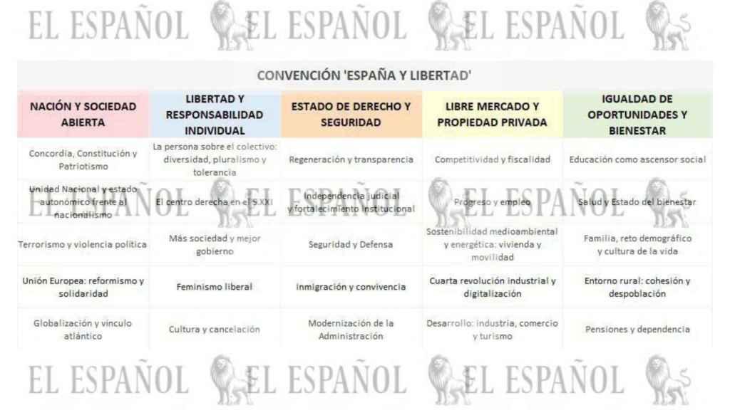 Cuadro de temas que se tratarán en la convención itinerante del PP.