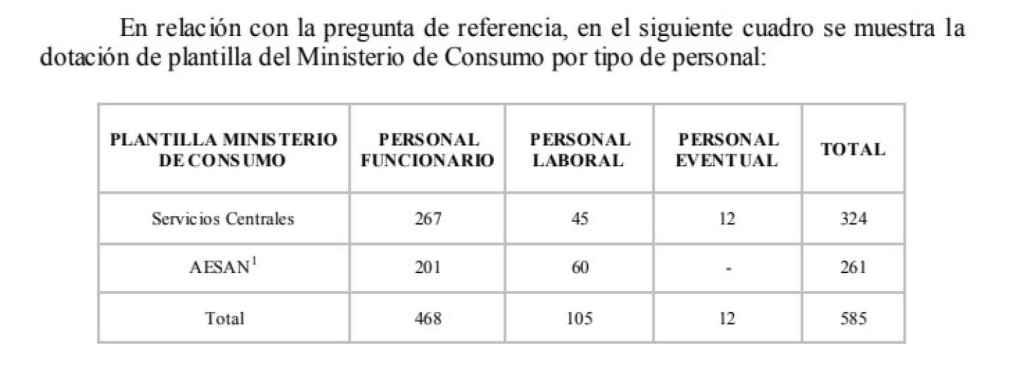 Relación de empleados del Ministerio de Consumo.