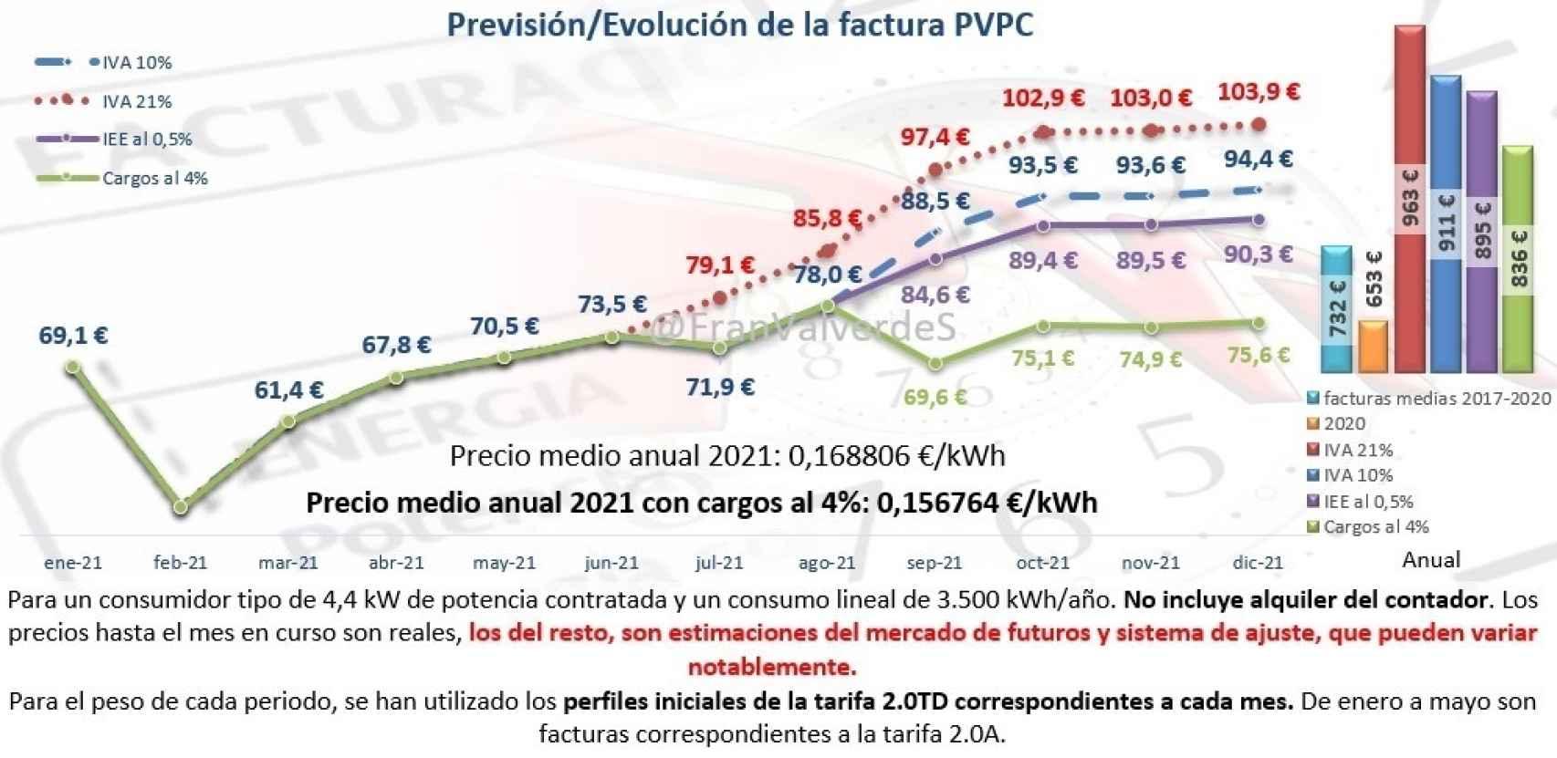 Precios:Evolución de la factura PVPC