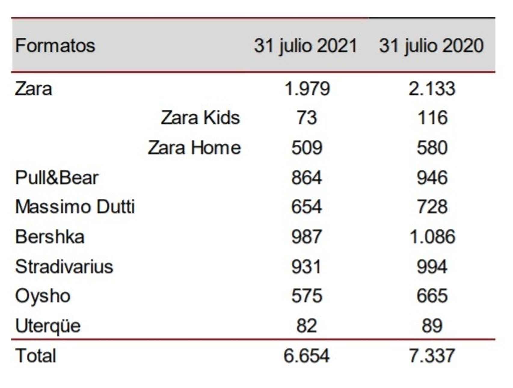 Tiendas de Inditex a 31 de julio de 2021. Fuente: Inditex.