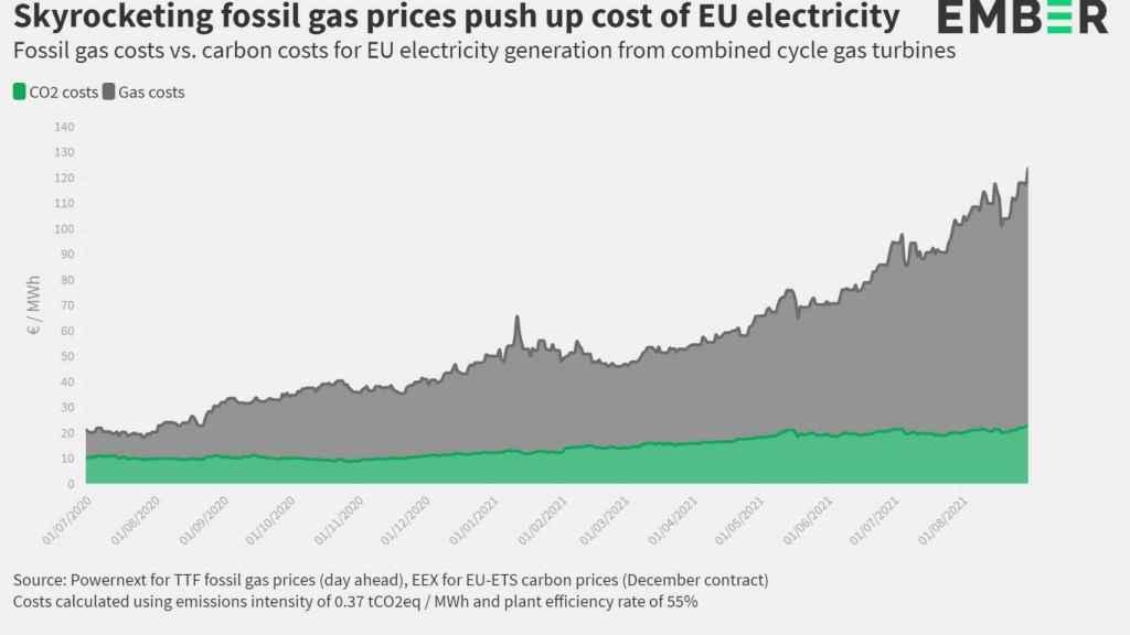 Evoución de los precios del CO2 y del gas