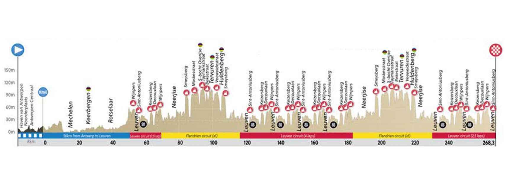 En directo | Siga el mundial de ciclismo en ruta 2021 disputado en Flandes
