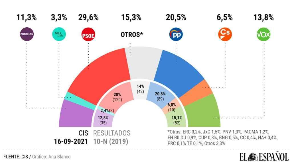 Intención de voto, según el CIS.