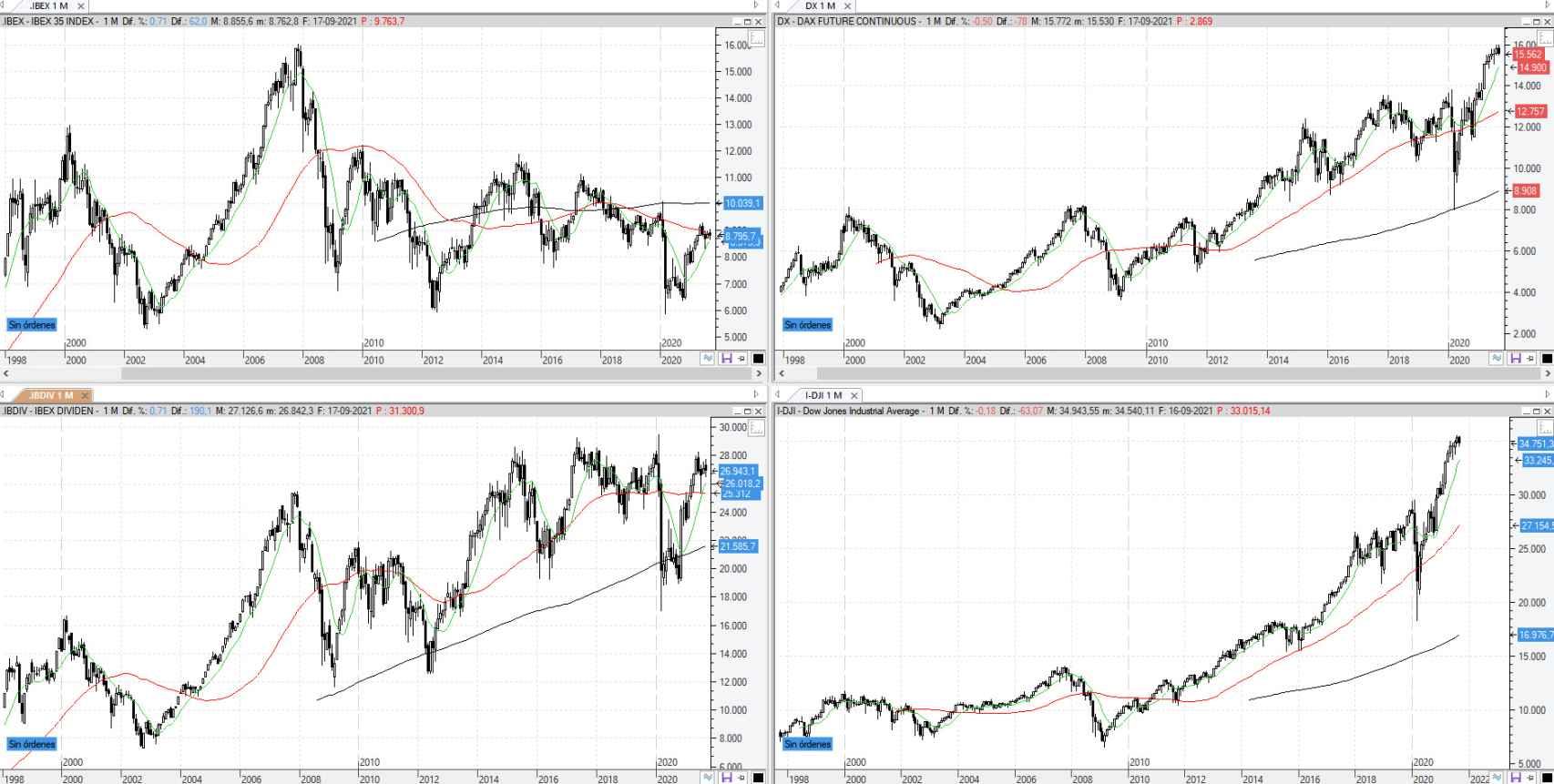 Comparativa entre el Ibex, Ibex Dividendos, Dax y Dow Jones