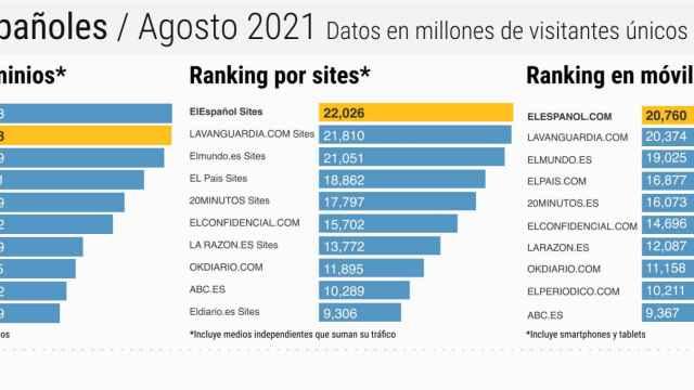 El Español supera a El Mundo y es líder de la prensa española junto con La Vanguardia