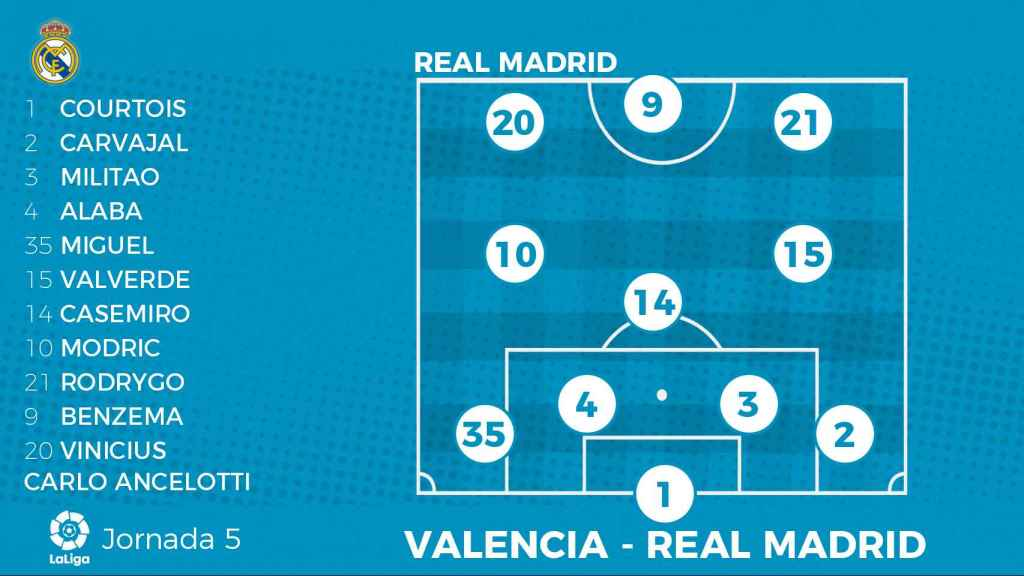 La posible alineación del Real Madrid ante el Valencia