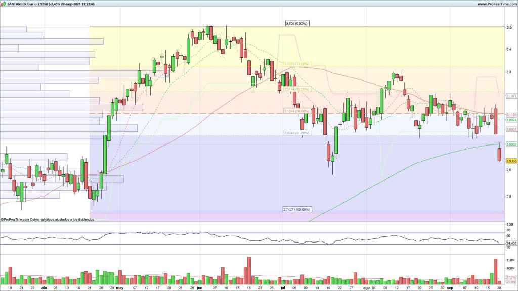 Evolución de las acciones del Santander