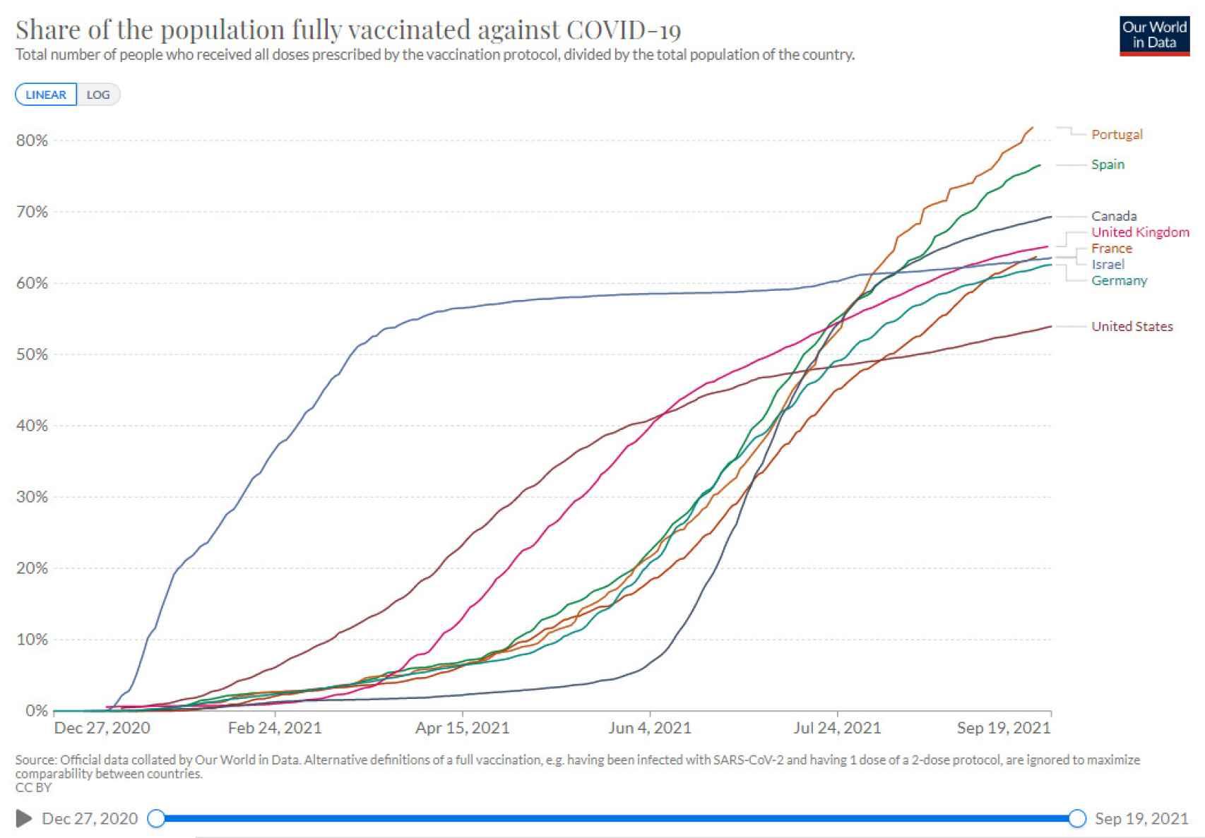 Porcentaje de población vacunada de la Covid-19 con pauta completa.