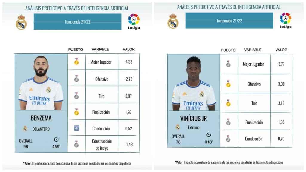 Los datos de Benzema y Vinicius