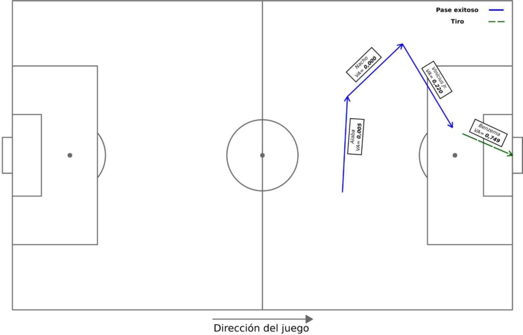 Análisis del gol de Benzema al Valencia