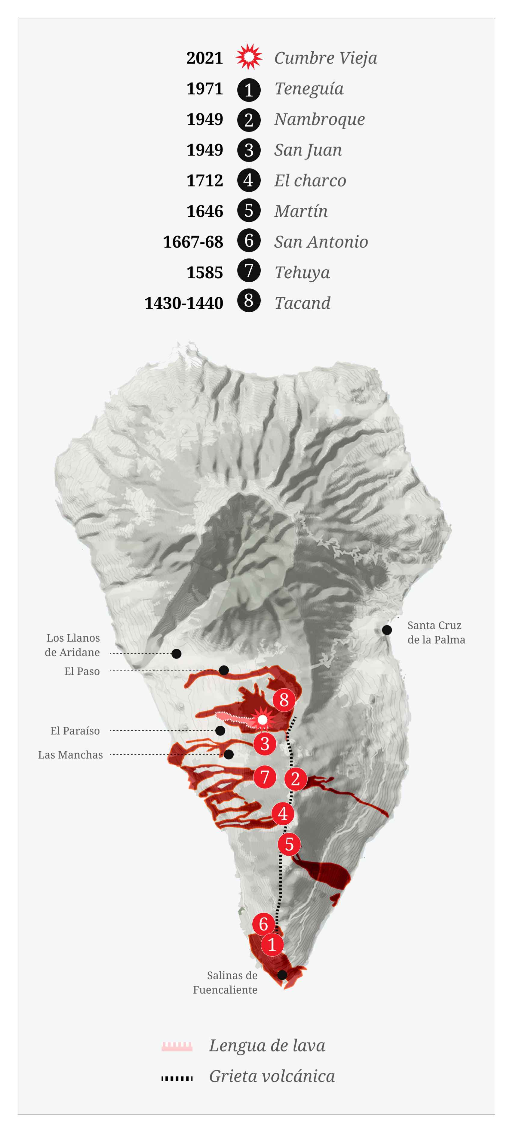 Erupciones históricas en la isla de La Palma.
