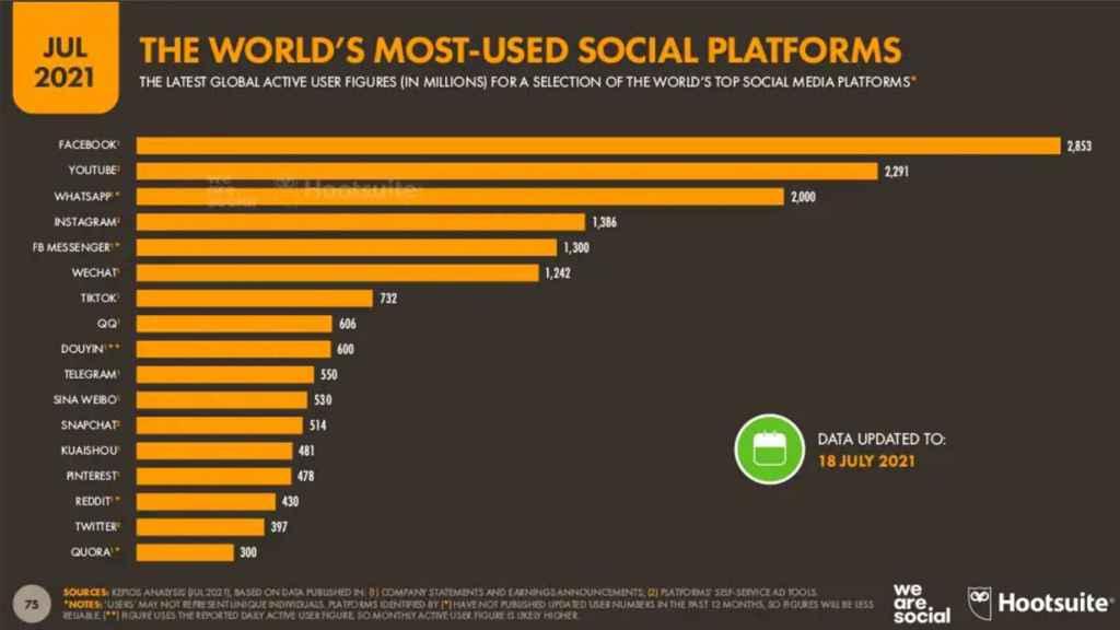 Plataformas más utilizadas en el mundo
