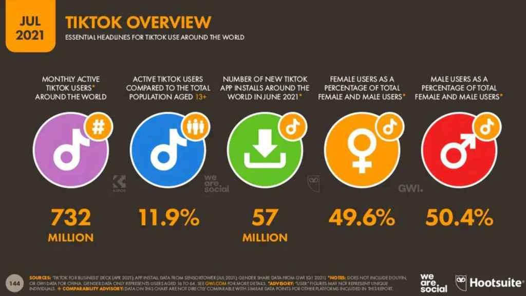 Datos de TikTok según el informe de Hootsuite