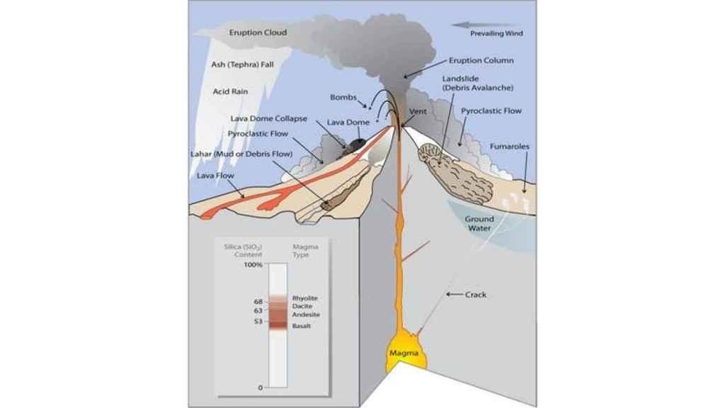 Figura 1. Material emitido durante las emisiones volcánicas.
