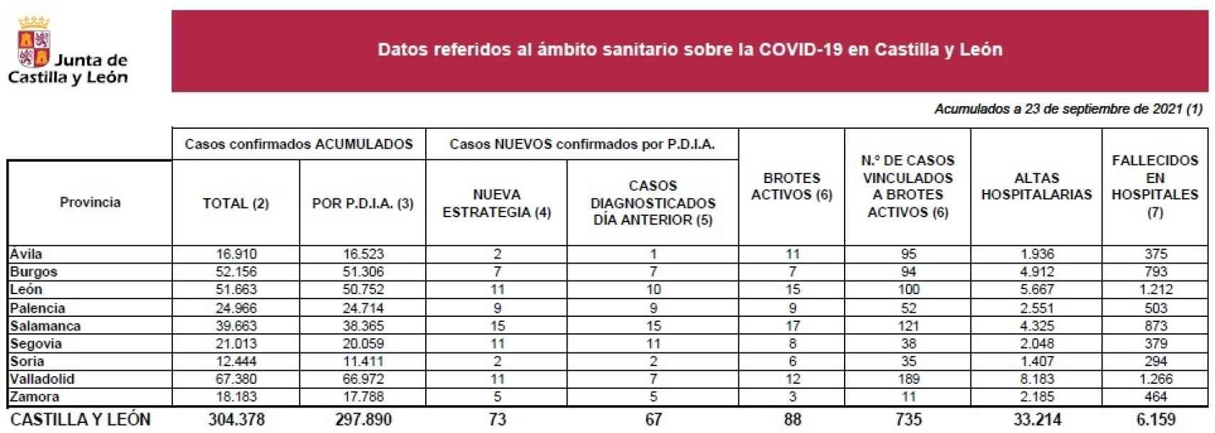 Estadística COVID Castilla y León 23 09 2021