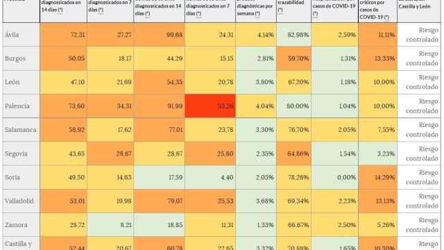 Incidencia COVID a catorce días en Castilla y León