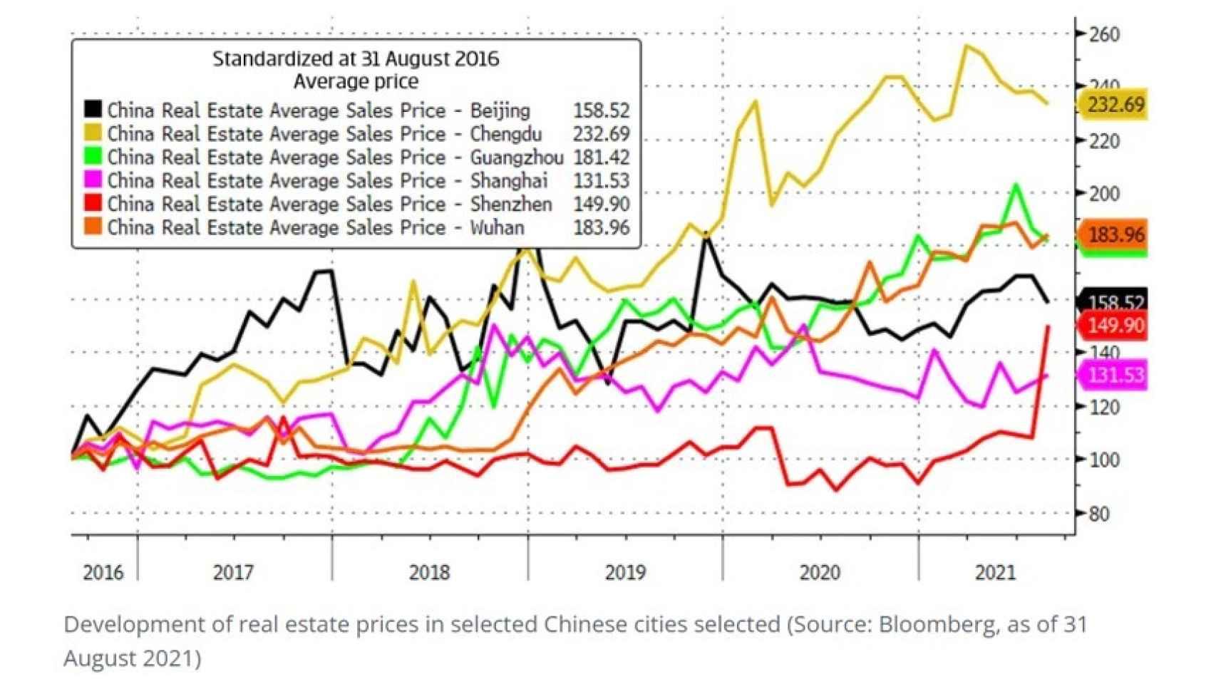 Precios del sector inmobiliario en las principales ciudades chinas.