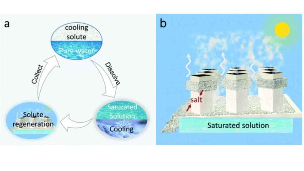Explicación del sistema de refrigeración.