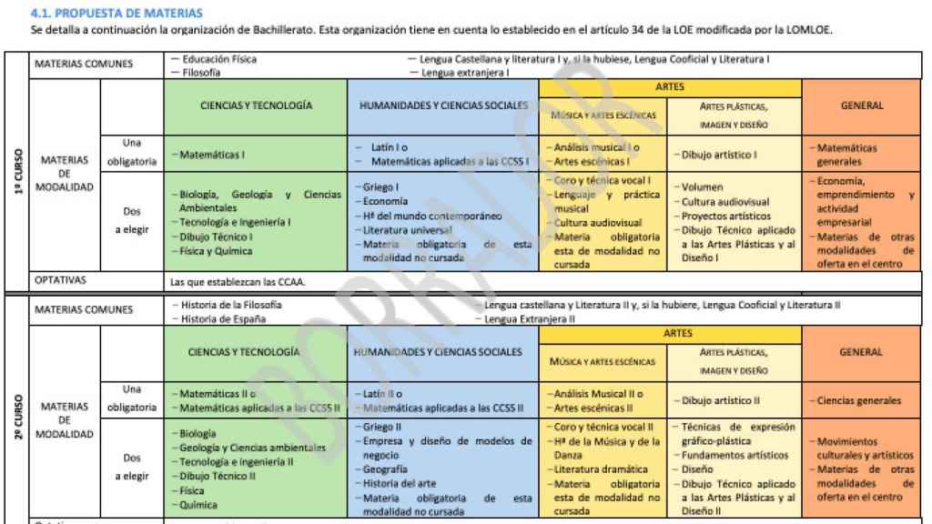 Los cinco itinerarios de Bachillerato.
