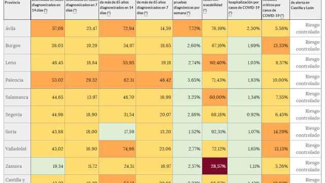 Incidencia COVID en Castilla y León