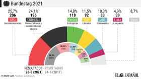 Comparación de los resultados electorales y composición del Bundestag 2017-2021.