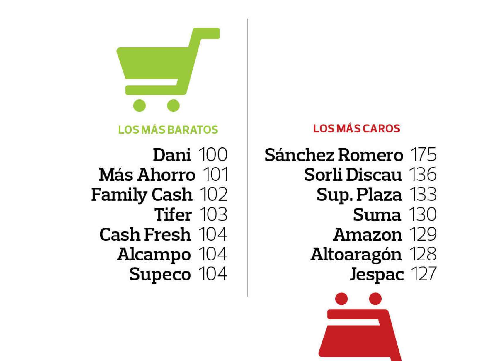Supermercados más baratos y más caros, según la OCU