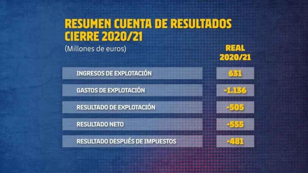 Cuenta de resultados del Barça 2021/2022