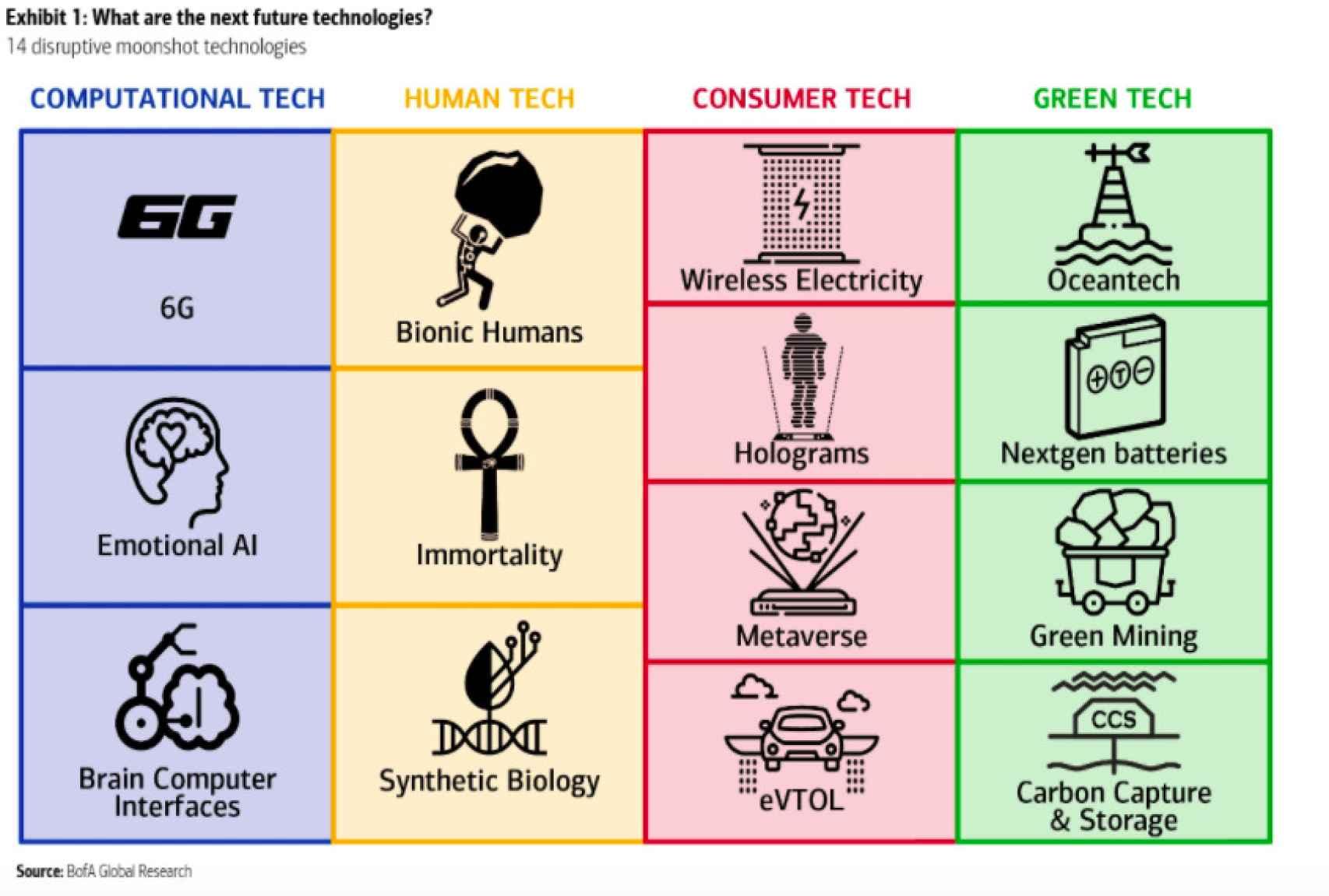 Las 14 tecnologías que los inversores no deben perder de vista.