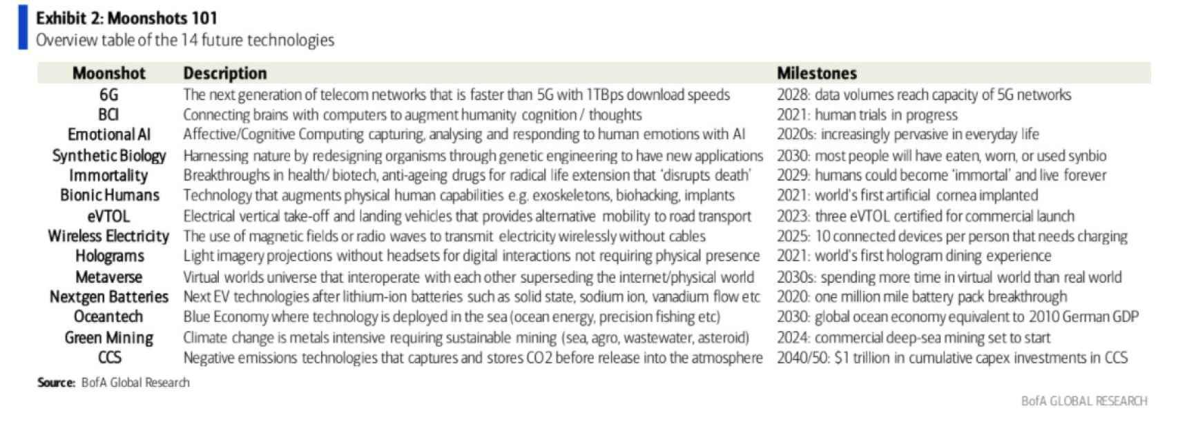 Principales hitos de estas 14 tecnologías disruptivas.