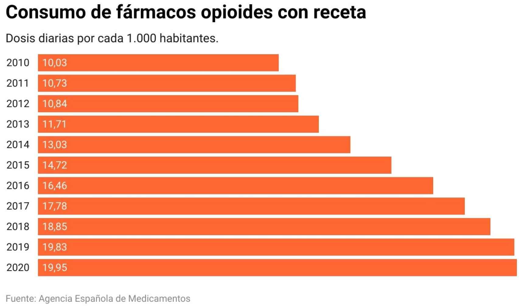Consumo de fármacos opioides con receta en España (incluye mayores y menores).