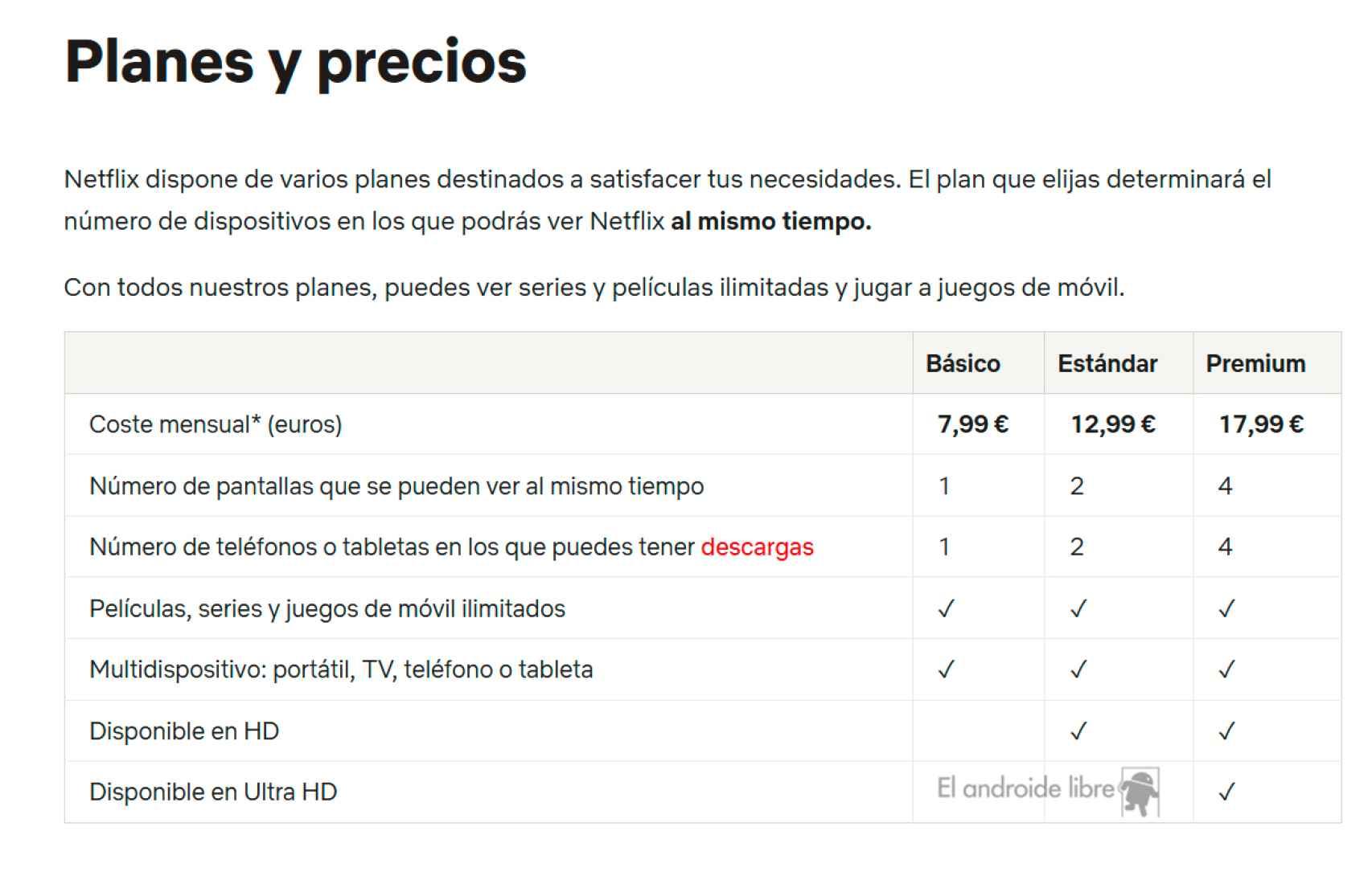 Precios de Netflix en España